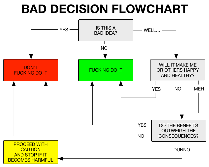 Bad decisions flowchart